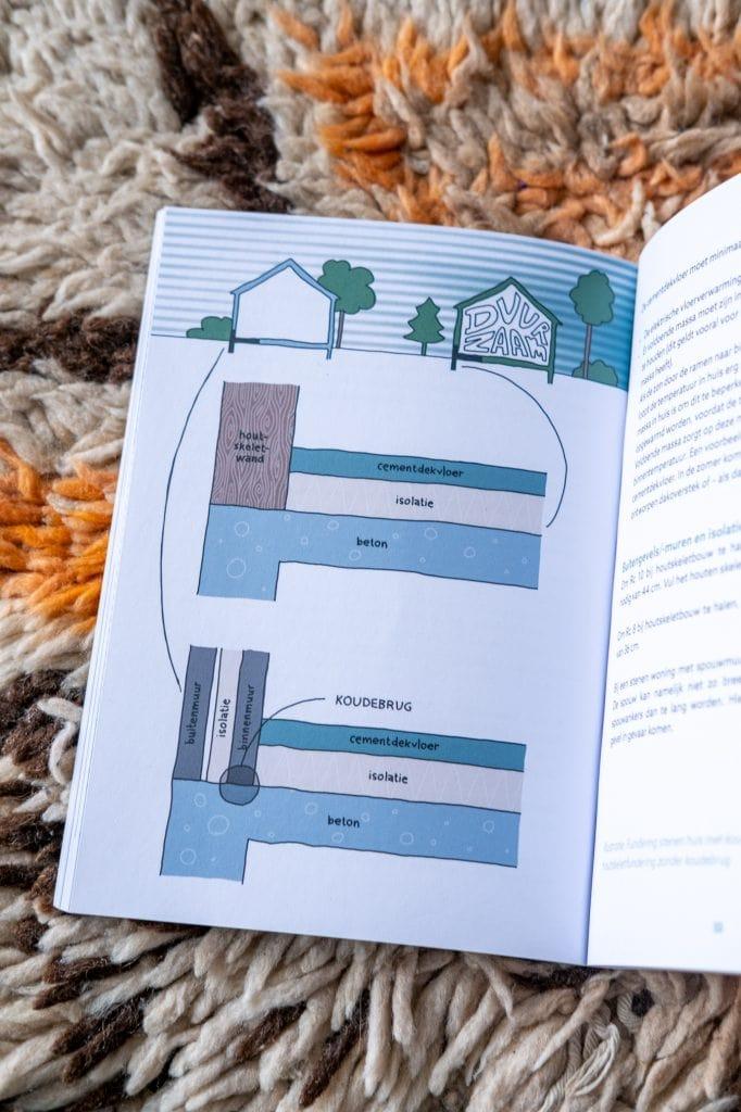 energieneutraal woonhuis bouwen
